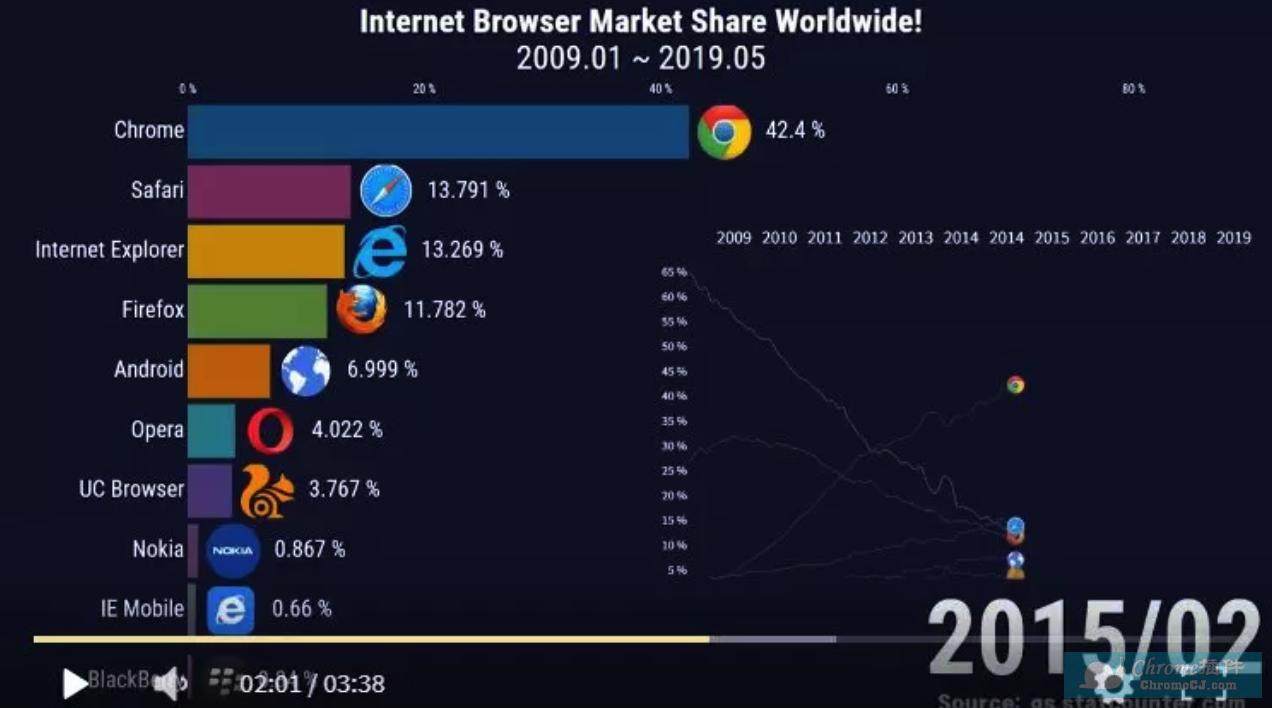 2019年12月浏览器市场份额排行榜出炉